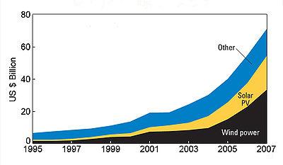 renewable industry
