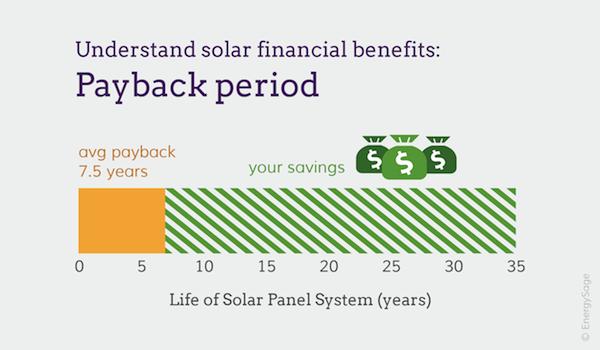 solar panel payback