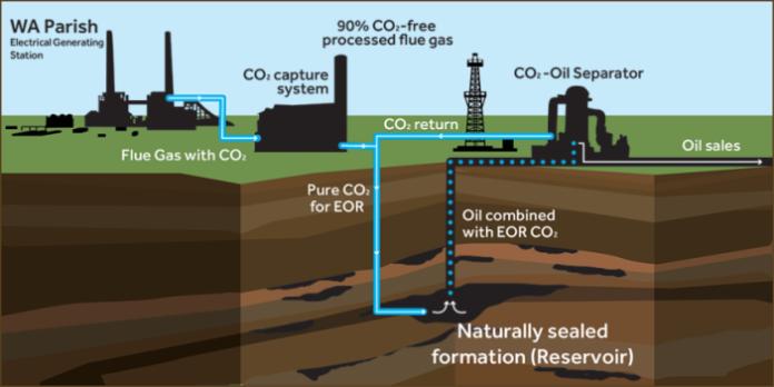 cattura del carbonio 2
